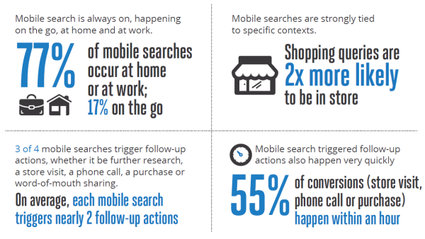 Google Mobile Search Findings