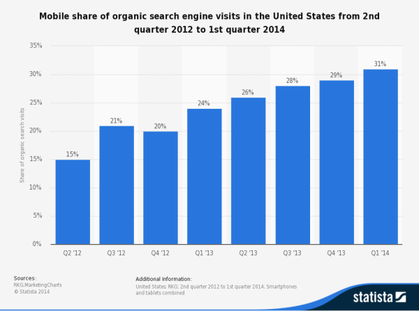 Growing use of mobile for searching
