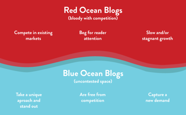 Blue Red Ocean Content Marketing Strategy