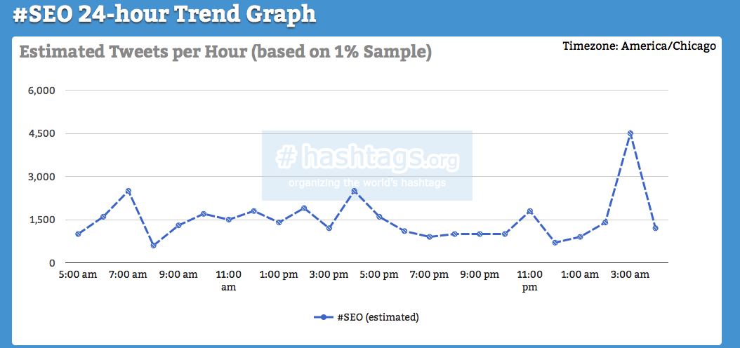 Graph showing 24-Hour Hashtag trend for the keyword SEO