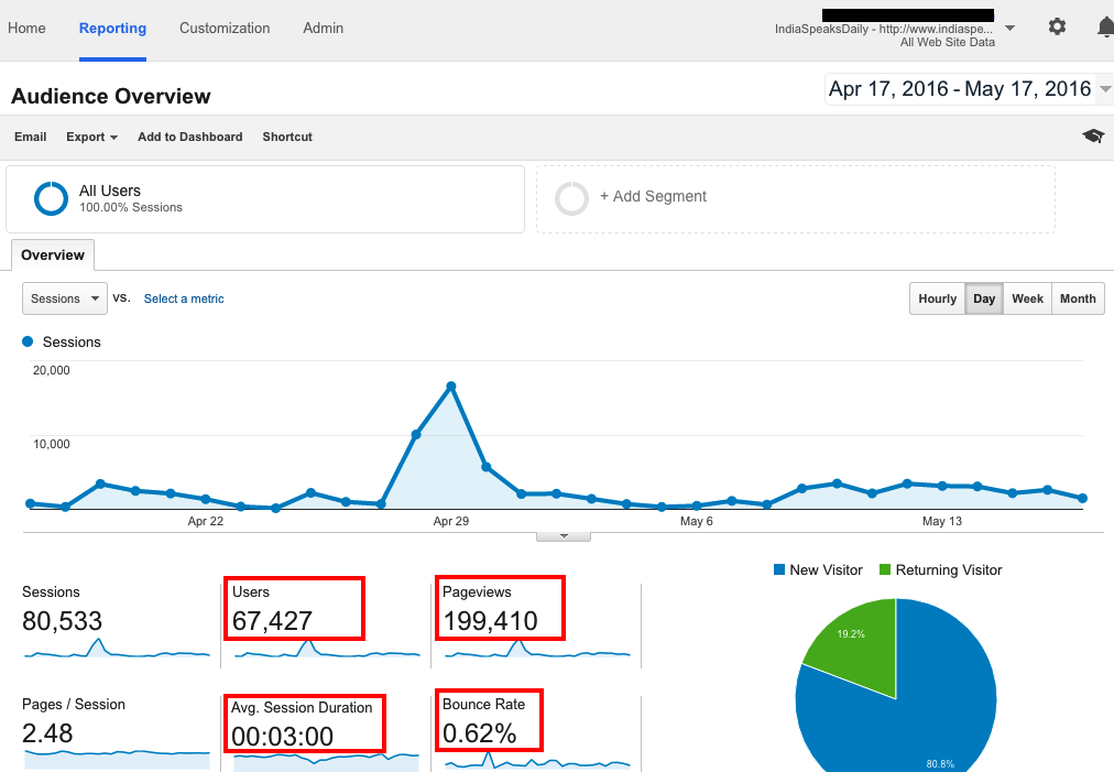 IndiaSpeaksDaily Google Analytics Traffic Report - Case study