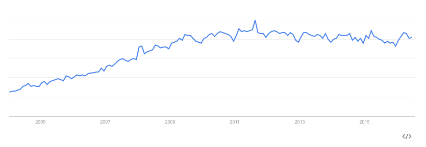 Without Hashtag SEO keyword version Google Trend Graph
