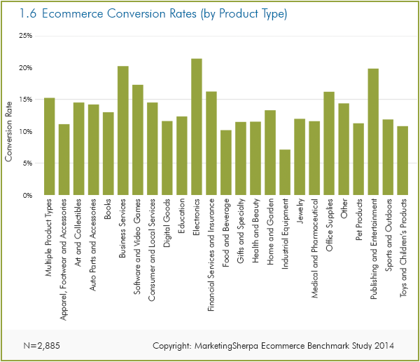 Chart showing Average ecommerce conversion rates, by industry
